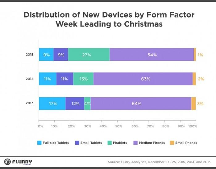 Distribución de nuevos dispositivos segun el tamaño Navidad 2015