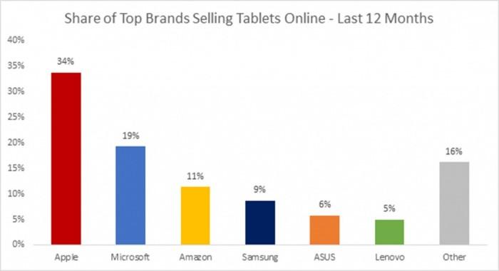 cuota mercado tabletas