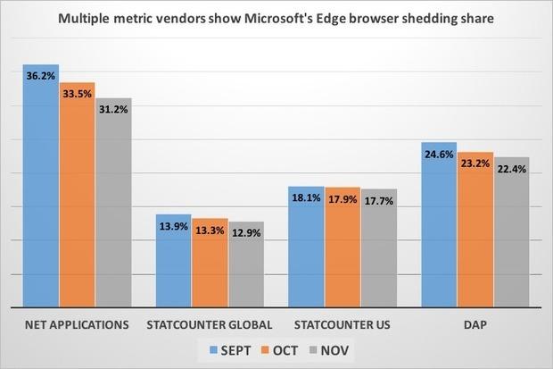 microsoft edge cuota mercado