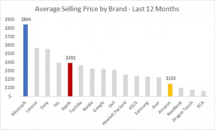 precio promedio marcas tablets
