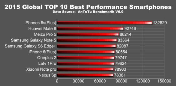 Top 10 mejores smartphones por rendimiento AnTuTu