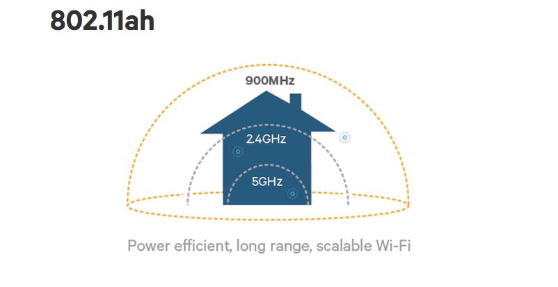 802.11ah, el nuevo estándar Wi-Fi