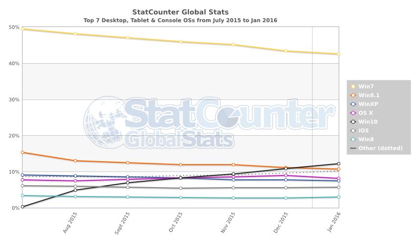 statcounter-julio-enero windows 10 supera a windows 8.1
