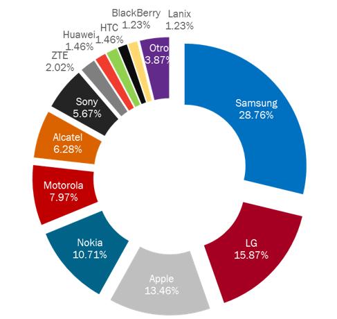 ventas de smartphones en mexico
