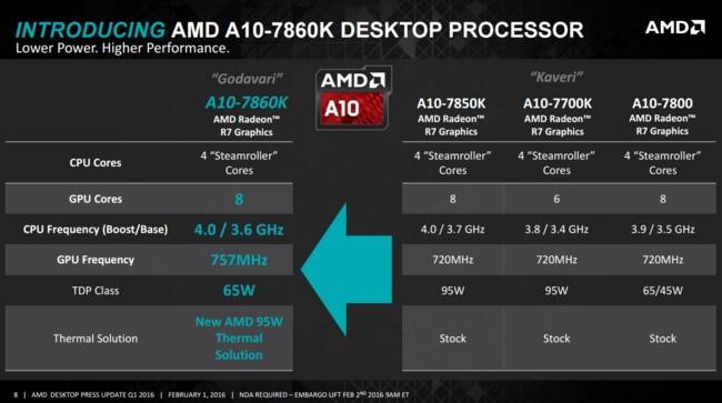 AMD A10 7860K contra la competencia
