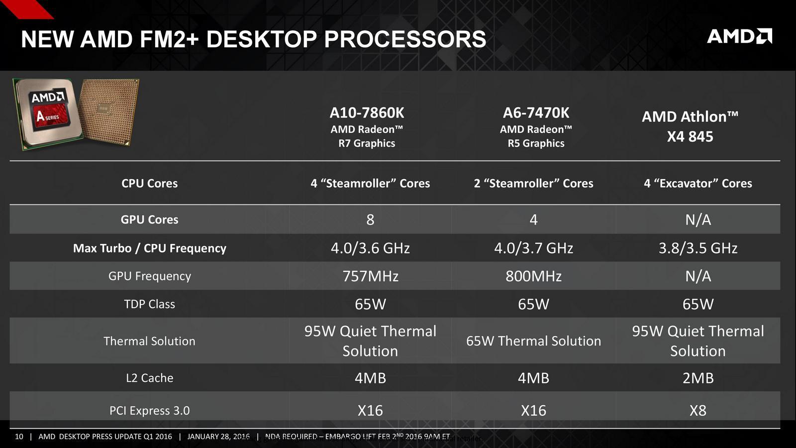 AMD Athlon X4 845 frente a la competencia