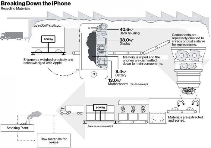 Destrucción y reciclaje de iPhone