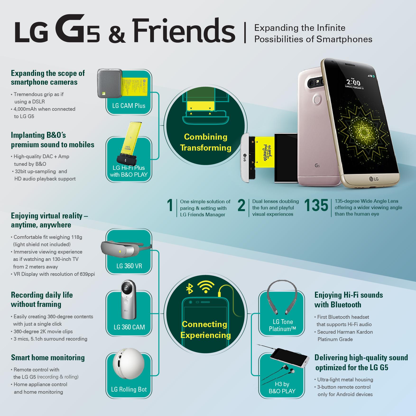 LG-G5-Friends-infografia
