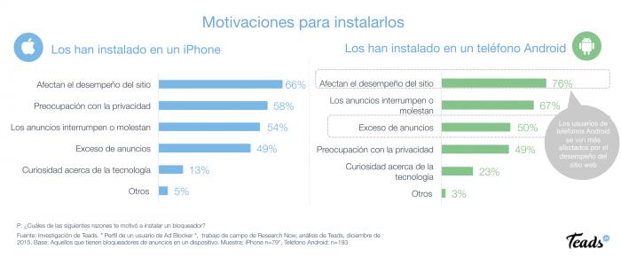 Teads-motivaciones-ad-blocker-smartphones