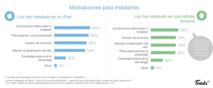Teads-motivaciones-ad-blocker-tabletas