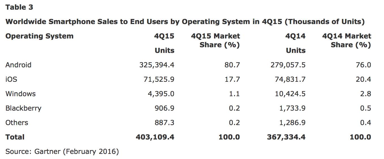 cuota sistemas operativos Q4 2015