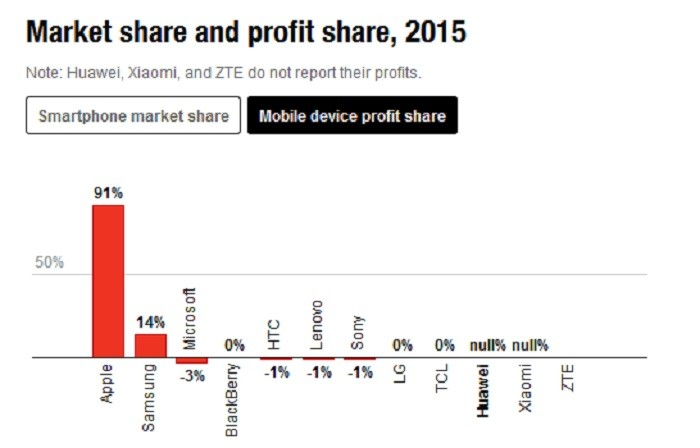 ganancias smartphones Apple