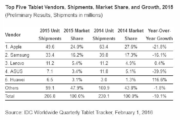 ventas tabletas 2015