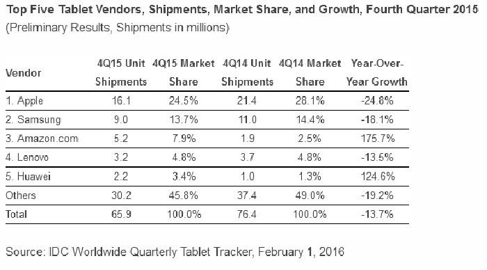 ventas tabletas 4q 2015