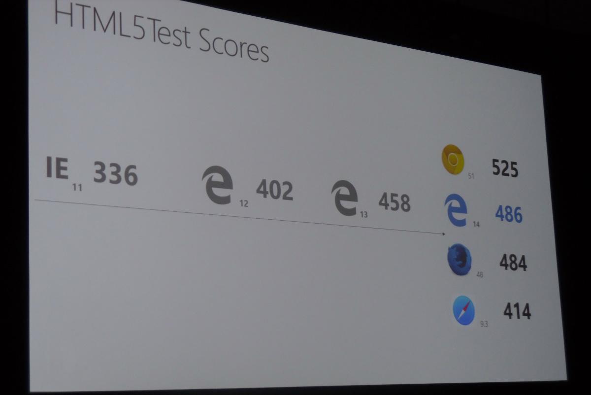 HTML5Test-de-Edge-13-Actualizacion-Aniversario-Windows-10