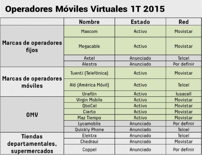 Tabla de Operadores Móviles Virtuales