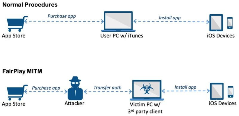 acedeceiver virus troyano iOS
