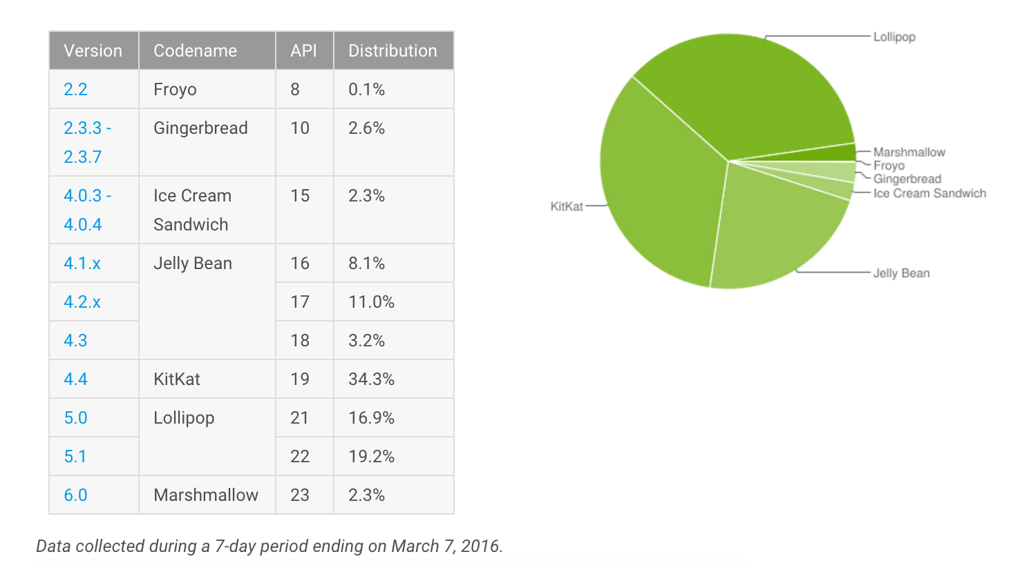 informe-android-marzo