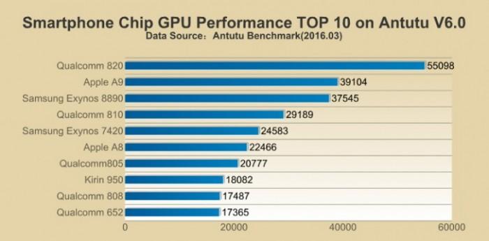 rendimiento grafico procesadores Antutu
