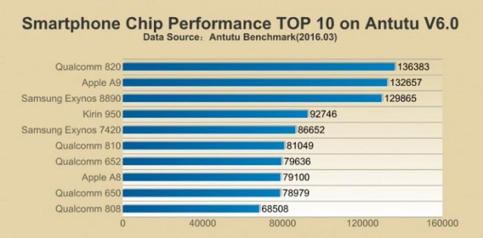 rendimiento procesadores AnTuTu