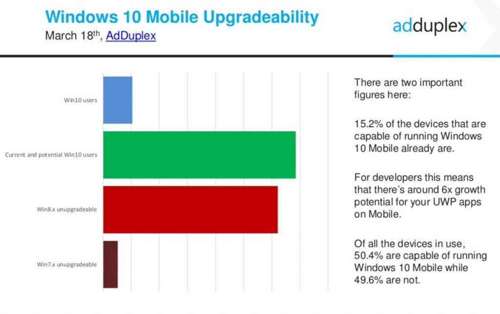 win10m-upgradeability