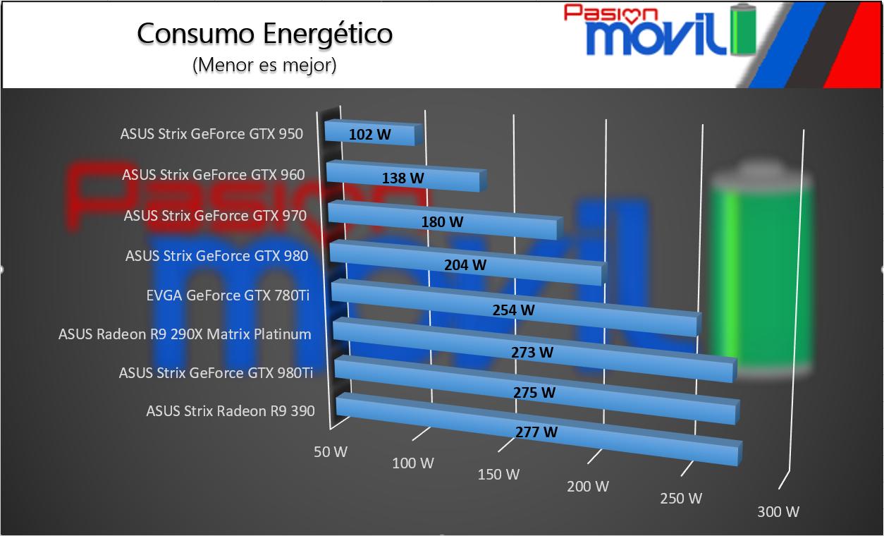 CONSUMO ENERGETICO PRUEBA ASUS STRIX GTX 970