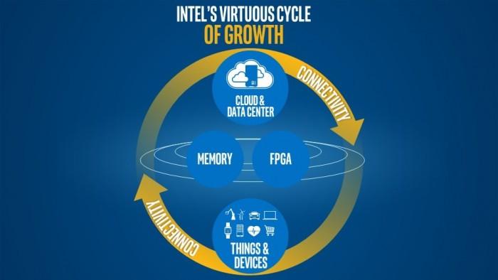 Intel-circulo