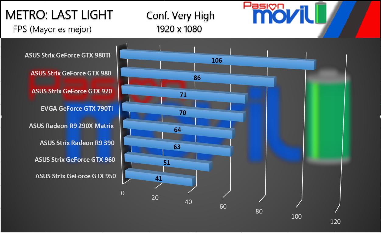 METRO LAST LIGHT PRUEBA ASUS STRIX GTX 970