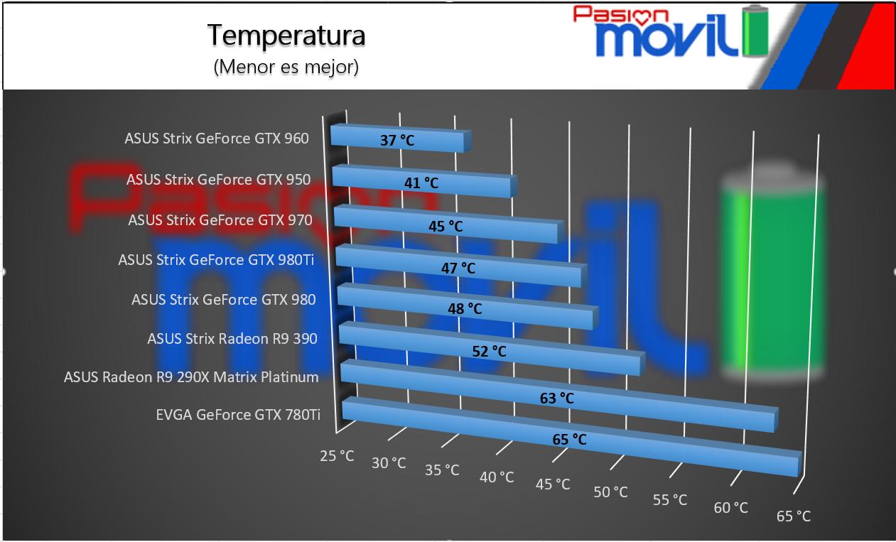 TEMPERATURA PRUEBA ASUS STRIX GTX 970