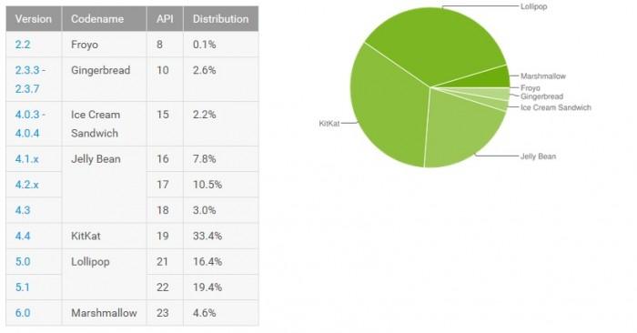 android distribucion abril 2016