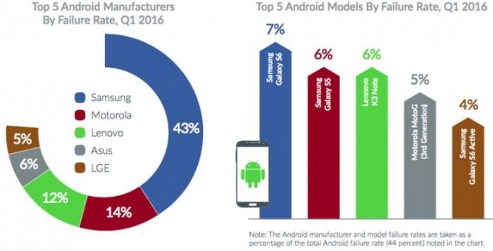 Android-fallos