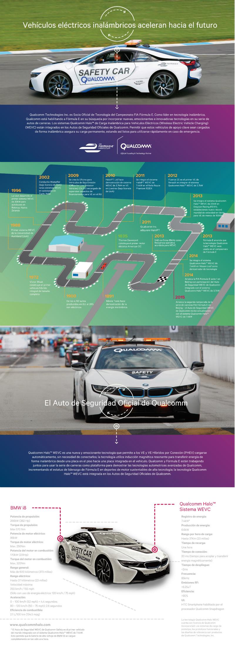 Infografía Safety Car - hr
