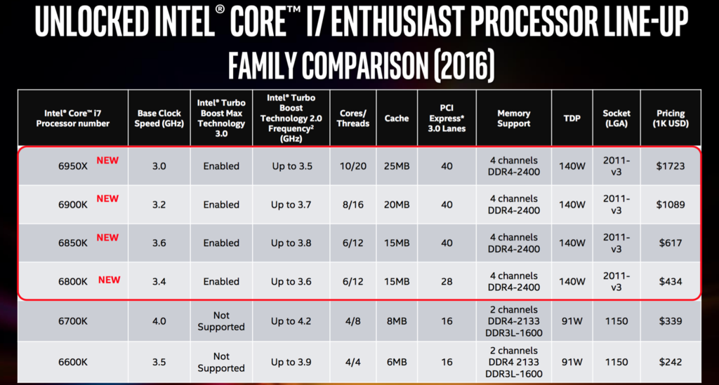 Intel Core i7 BroadWell E
