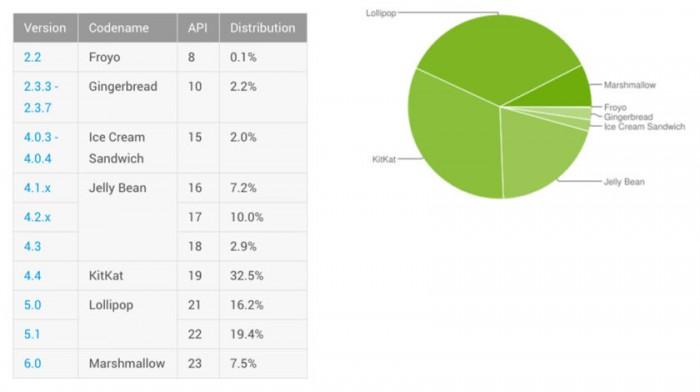 android-distribucion-mayo-2016