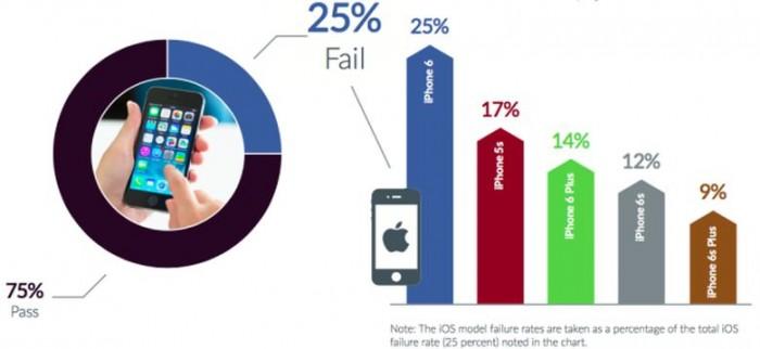 iOS-android fallos Q1