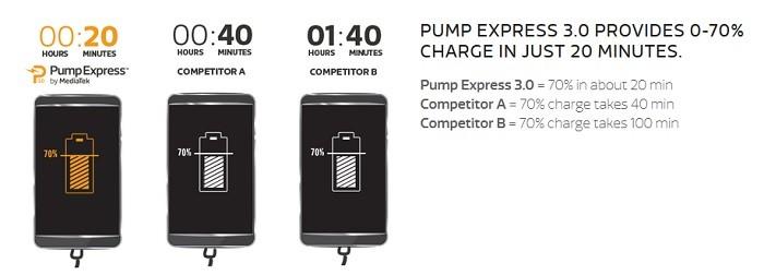 tiempo carga pump express