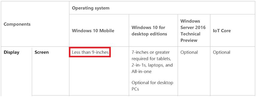 windows 10 mobile requerimientos minimos