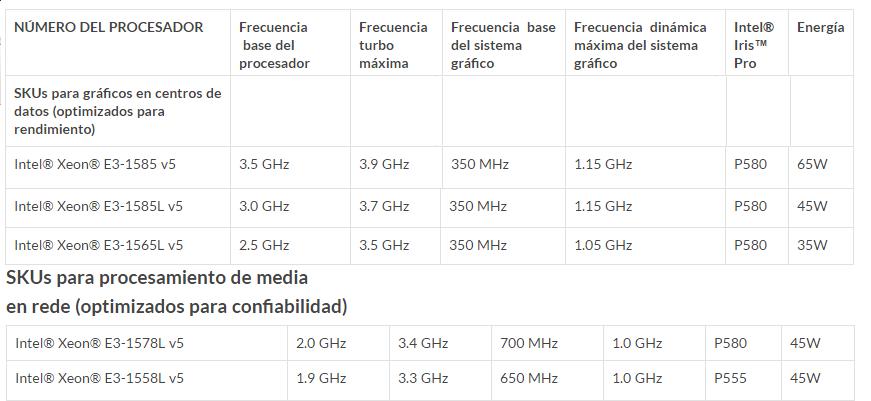 Intel Xeon E3-1500 v5 familia de productos