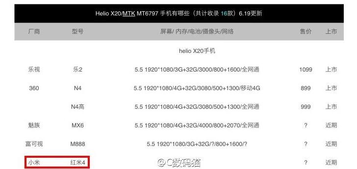 Xiaomi Redmi 4 helio x20