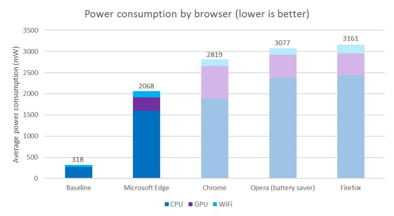 consumo de bateria portatiles navegadores