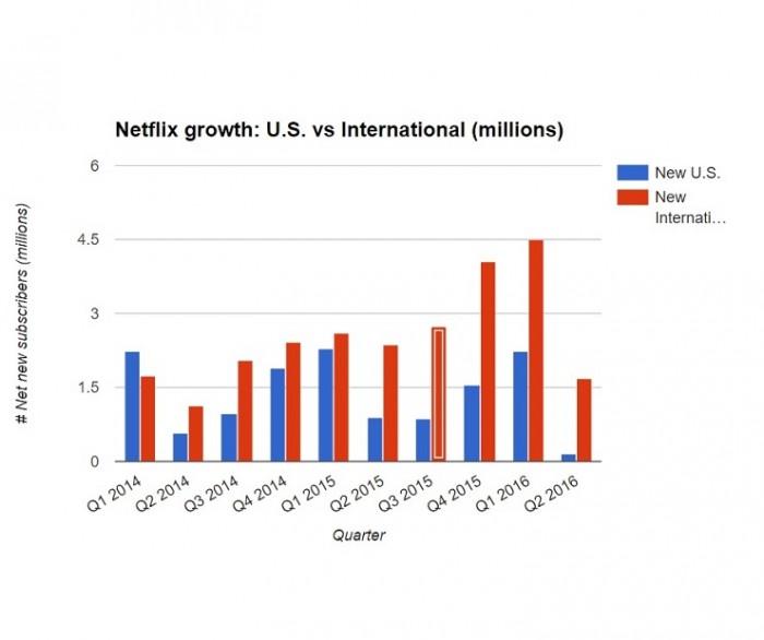 Crecimiento de Netflix