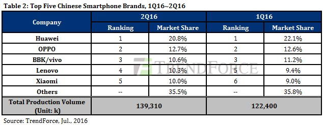 Fabricantes chinos con más ventas de smartphones TrendForce