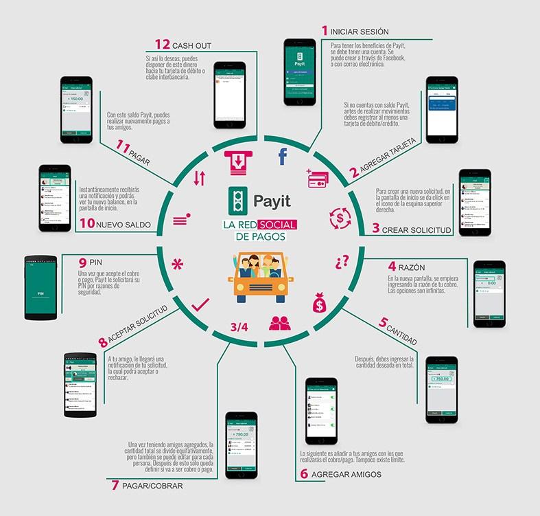 Infografía-PayIt