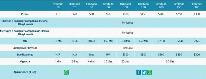 Paquetes Movistar Ilimitado Julio 2016