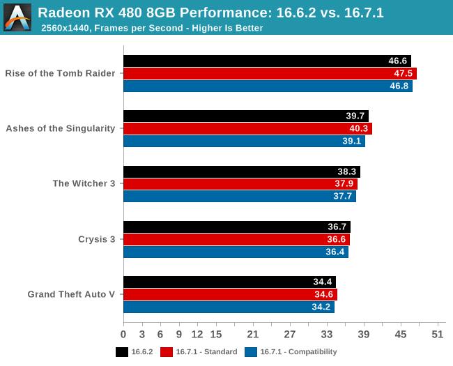 amd radeon rx 480 drivers 16.7.1
