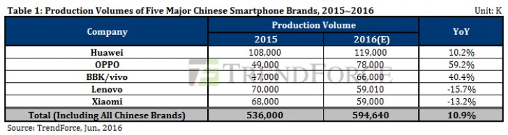 smartpones-production-chinese-gsmarena_002