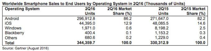 Cuota-mercado-movil sistemas operativos-2Q-2016