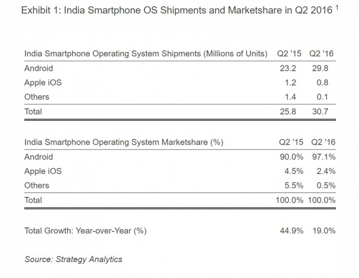 Números de Android y iOS en la India