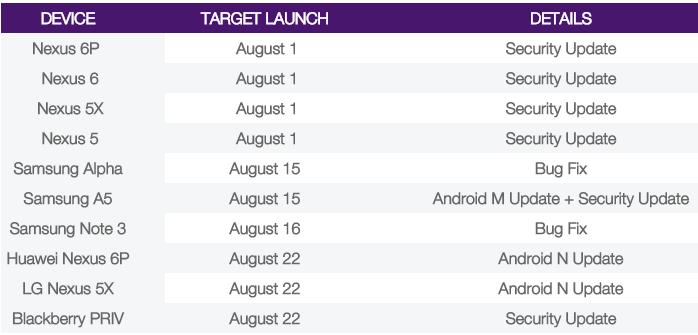 android 7.0 nougat lanzamiento Telus