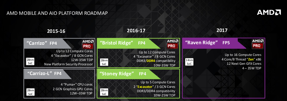 roadmap amd lanzamientos 2016-2017